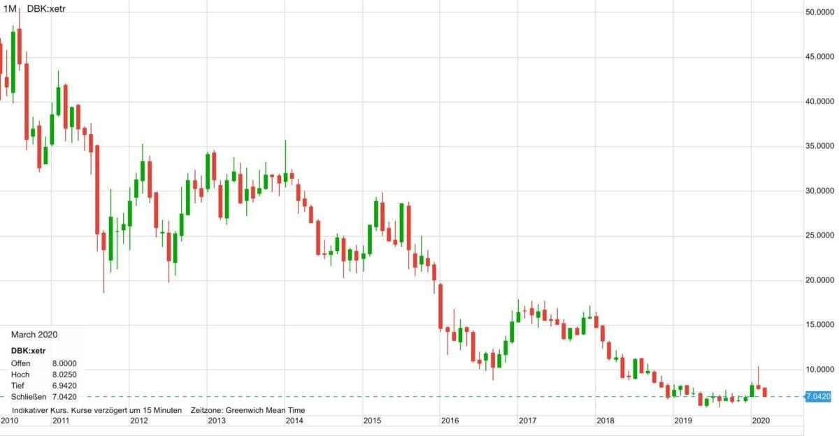 Deutsche Bank-Aktie seit 2010
