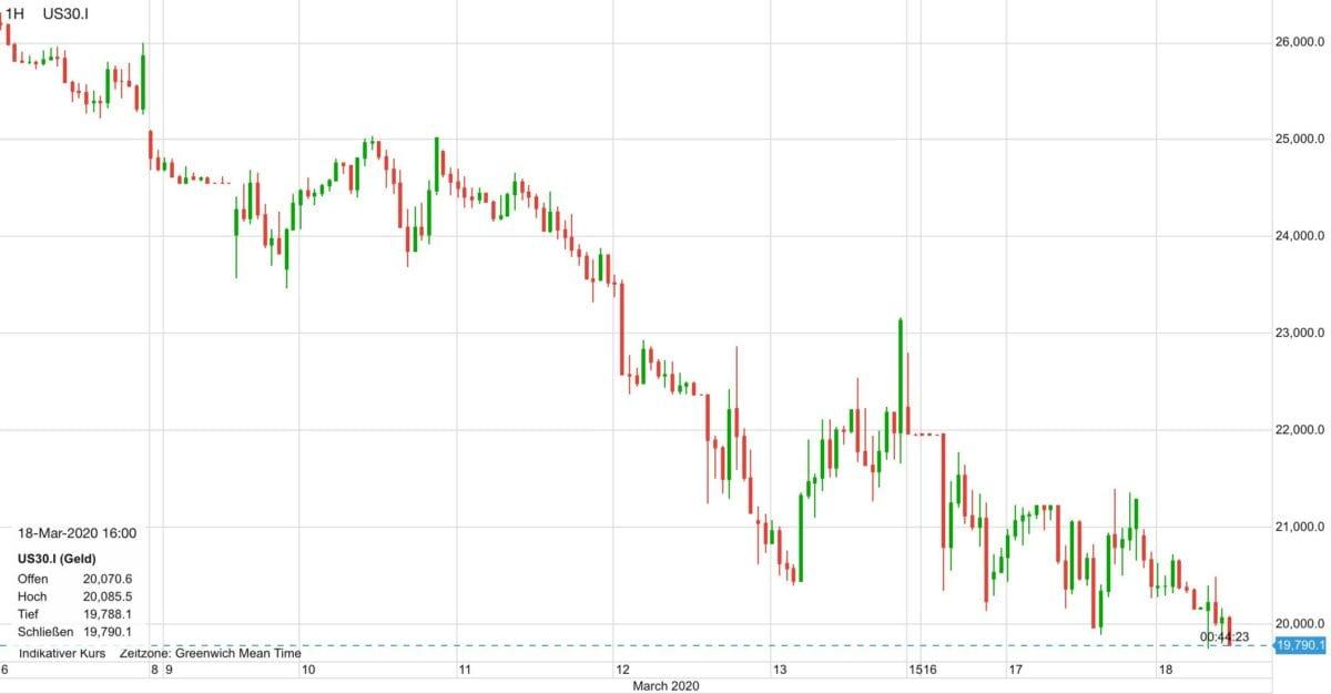 Dow als CFD seit dem 6. März