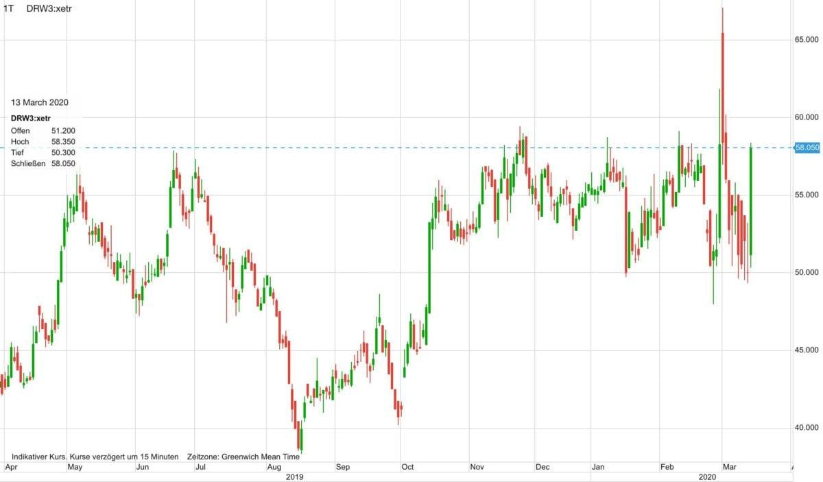 Drägerwerk AG Aktienkurs seit April 2019