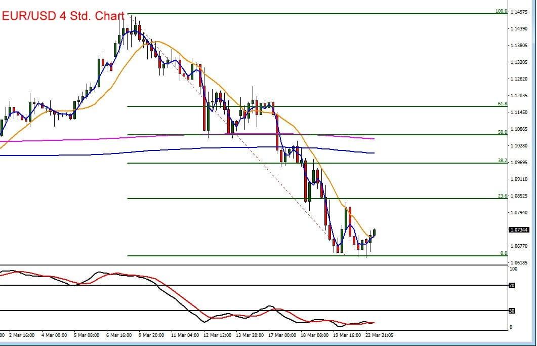 Chartverlauf für Euro vs US-Dollar