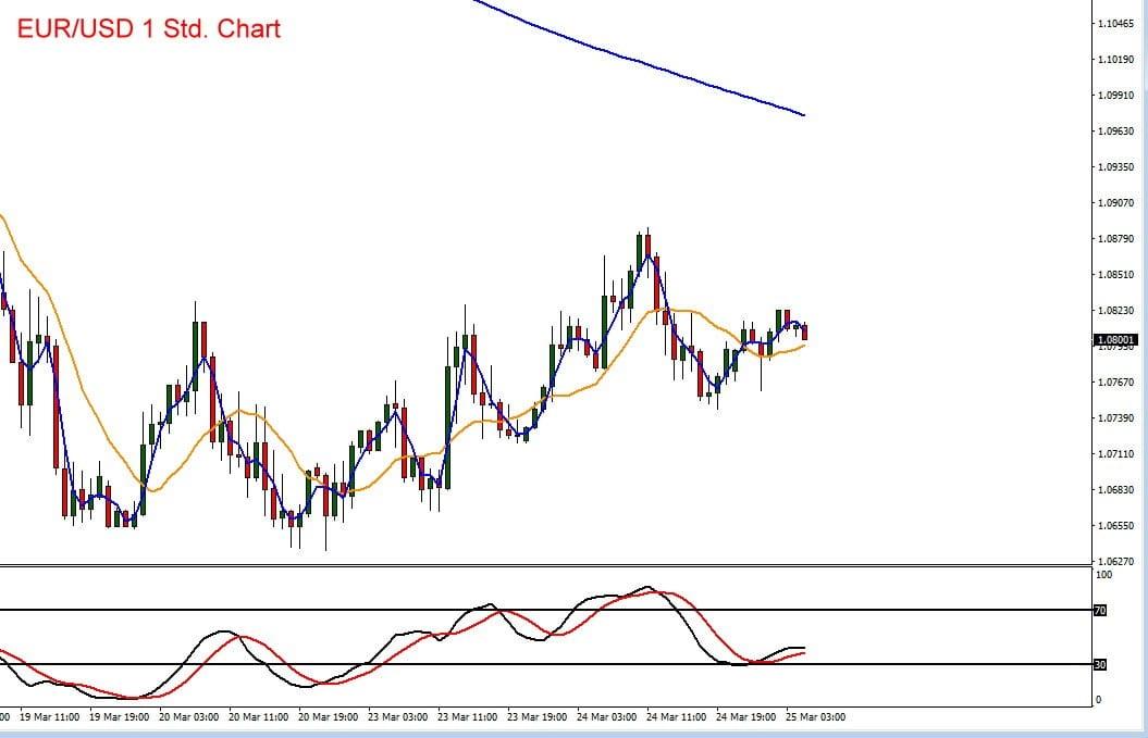 Chartverlauf im Euro vs US-Dollar
