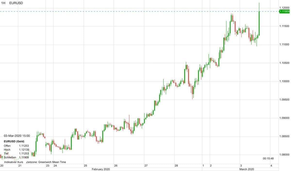 Euro vs US-Dollar seit dem 21. Februar