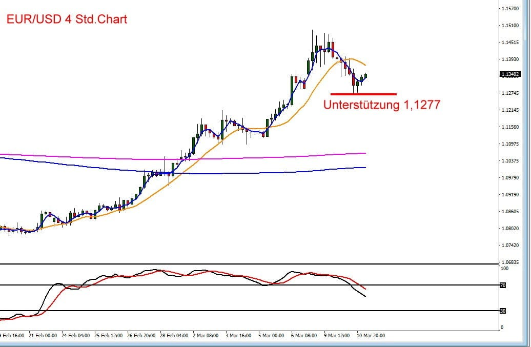 Chart für Euro vs US-Dollar