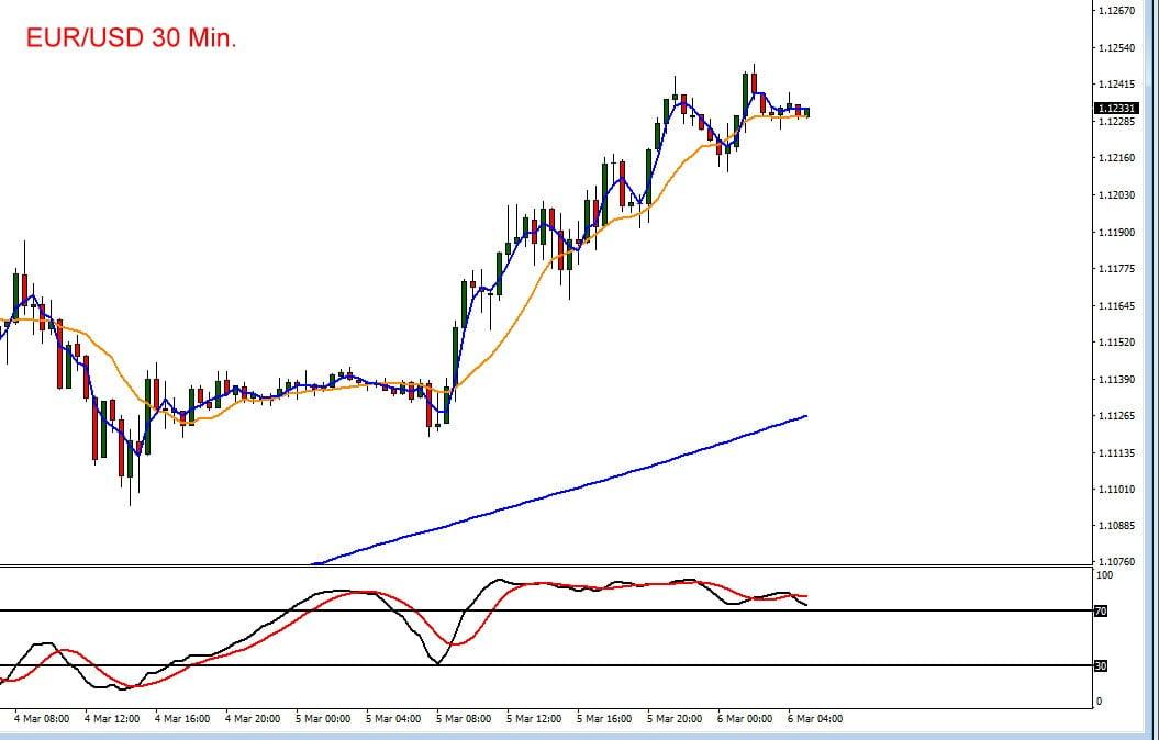 Euro vs US-Dollar im Chartverlauf