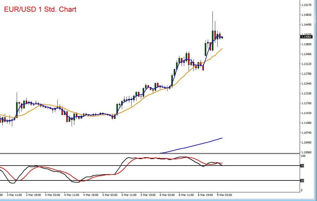 Euro vs US-Dollar im Chartbild
