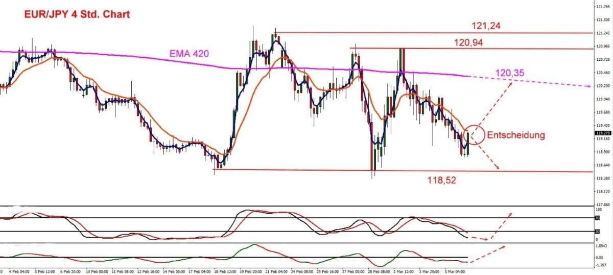 Euro vs Yen im Chart