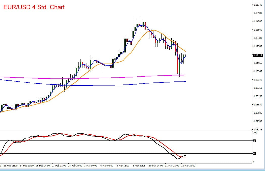 Chartverlauf von Euro vs US-Dollar