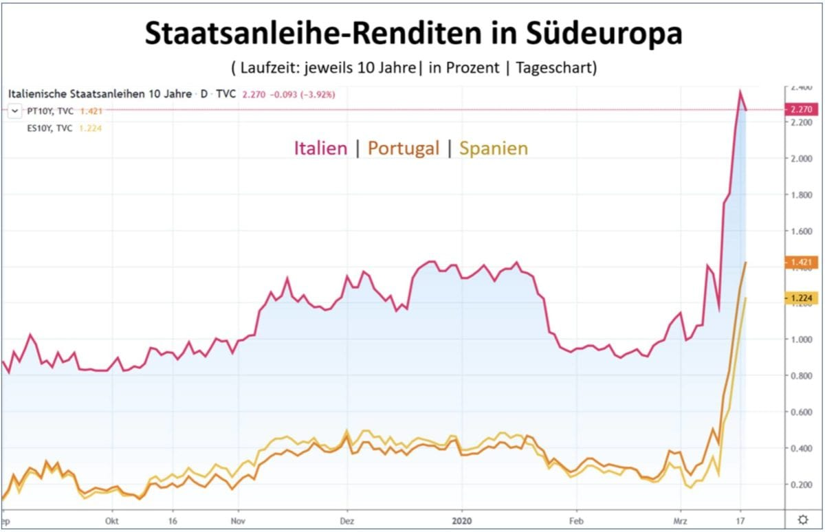 Staatsanleihen-Renditen im Chart