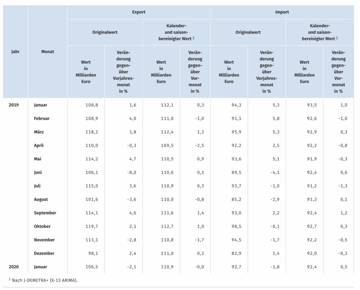 Exporte Statistik