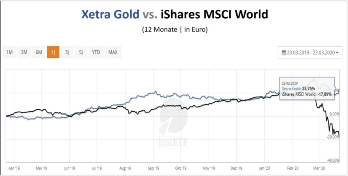 Der Goldpreis steigt - hier im Chart Xetra Gold vs iShares MSCI World