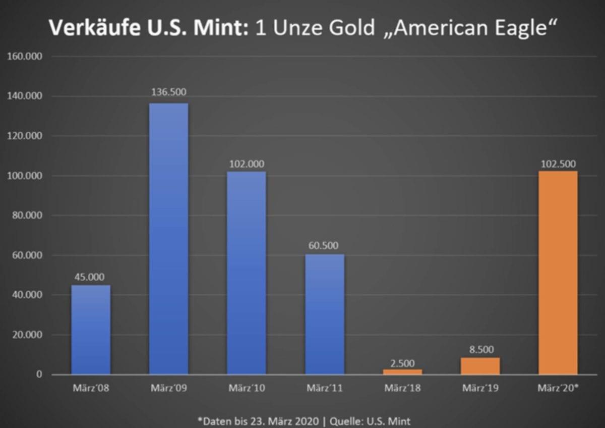 US Mint Verkäufe bei Gold