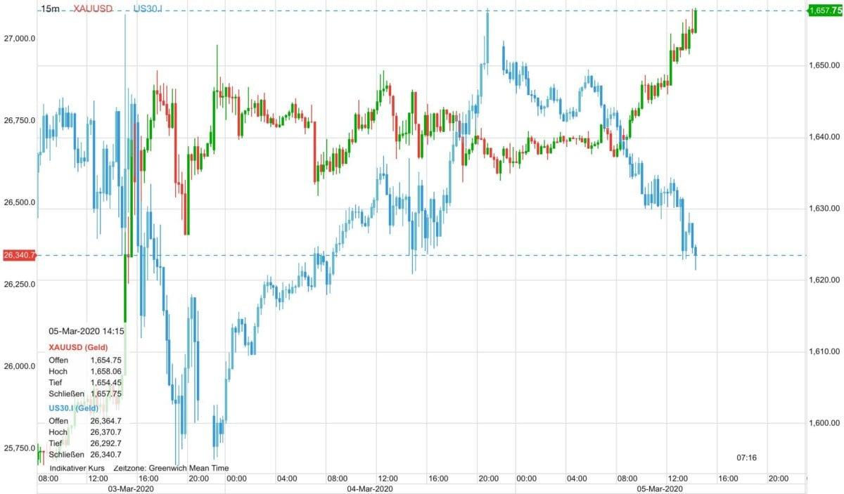 Goldpreis vs US-Aktien seit Dienstag