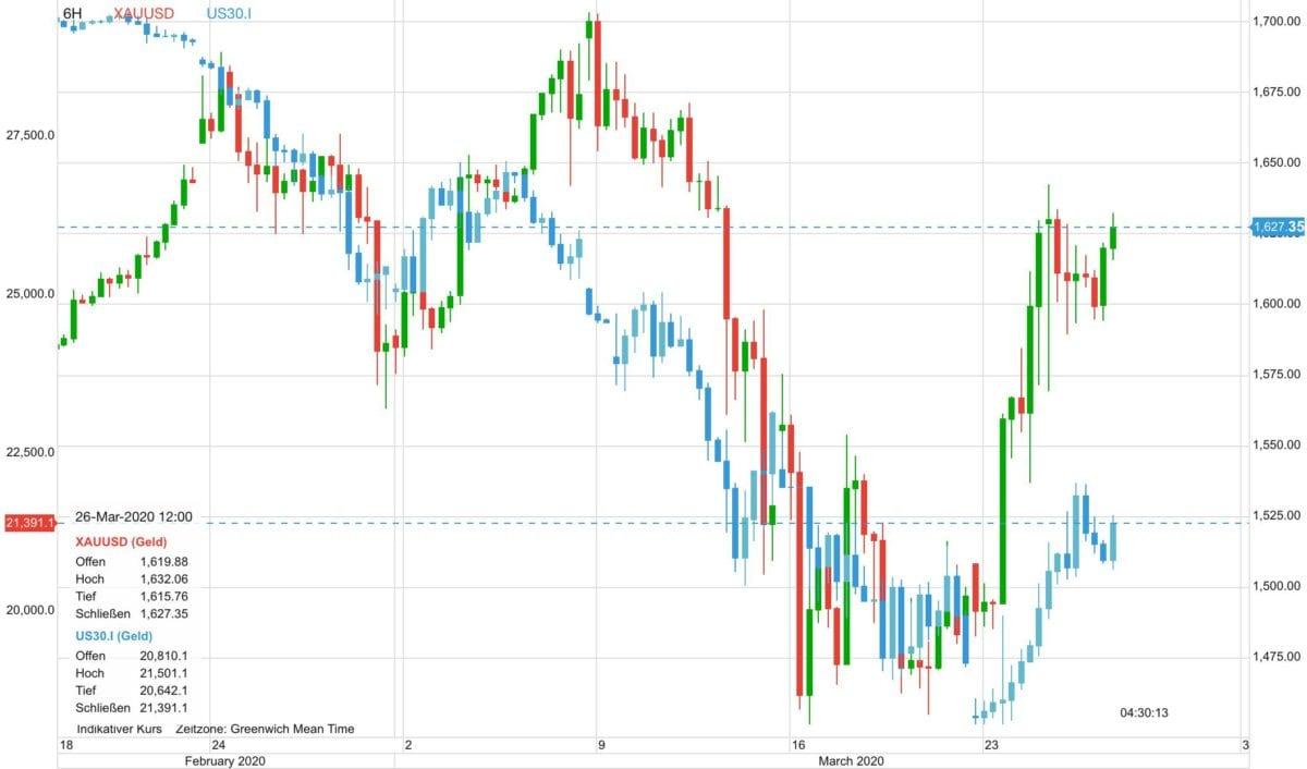 Goldpreis vs Dow seit dem 19. Februar