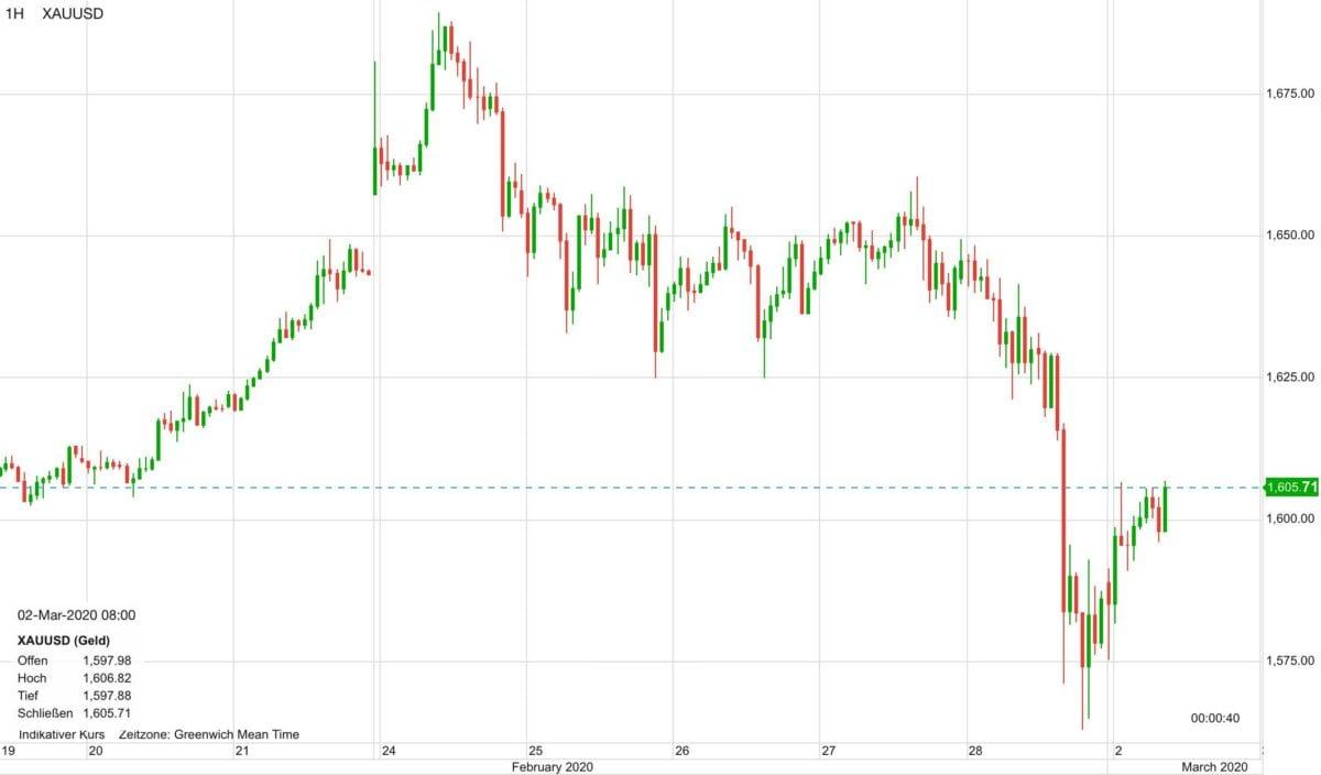 Chartverlauf im Goldpreis seit dem 19. Februar