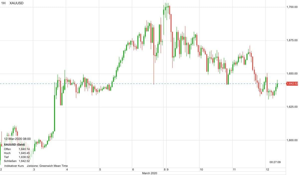 Goldpreis im Chartverlauf seit dem 2. Februar