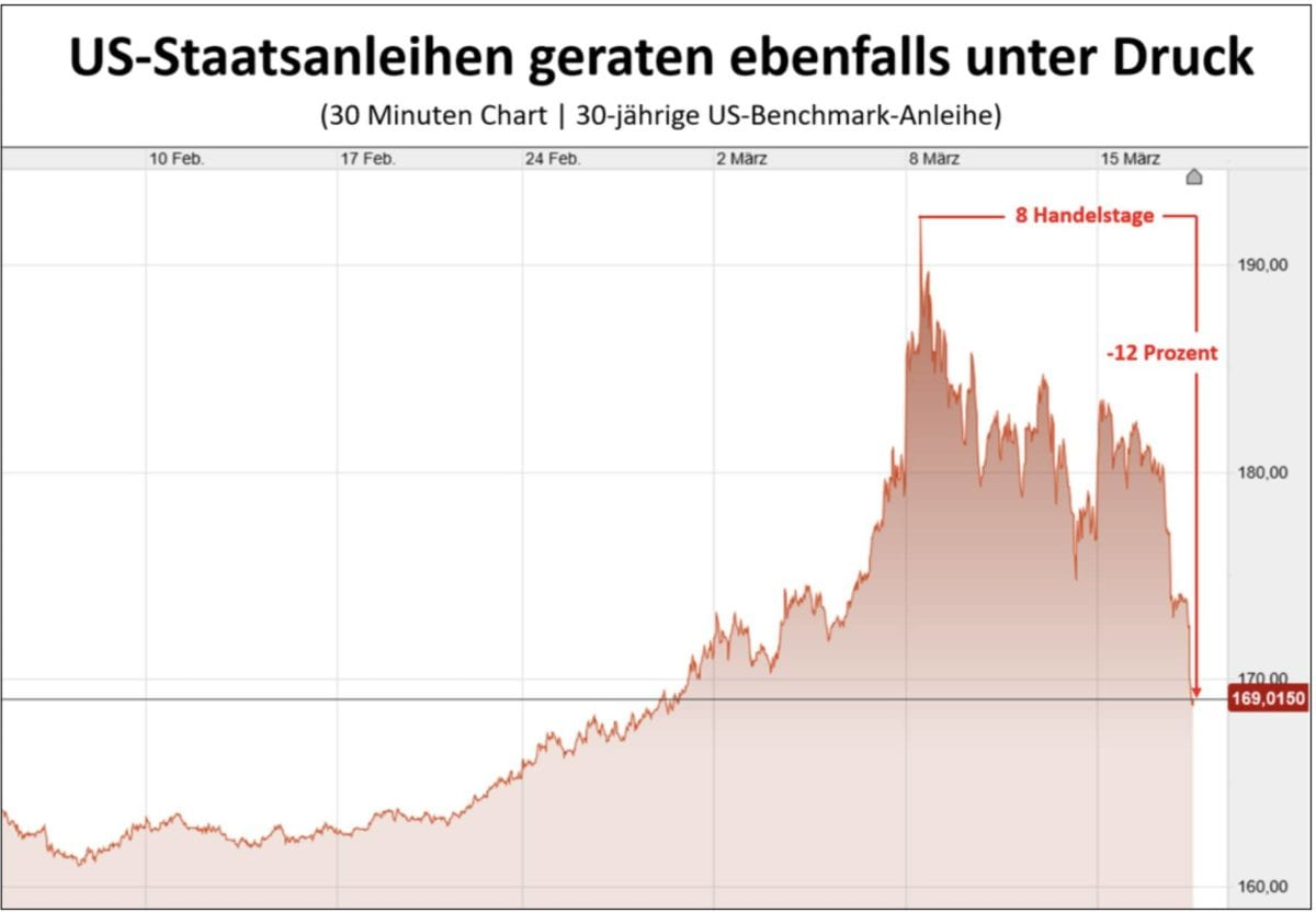 US-Staatsanleihen mit 30 Jahren Laufzeit im Chart