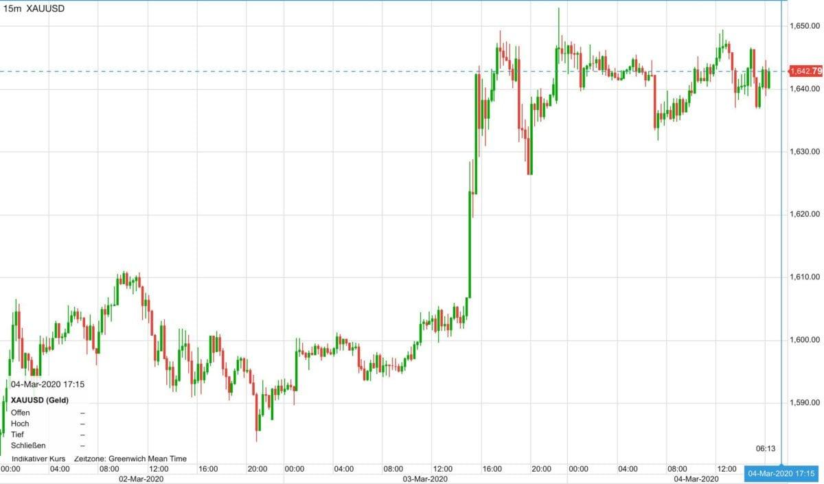 Goldpreis in US-Dollar seit Montag
