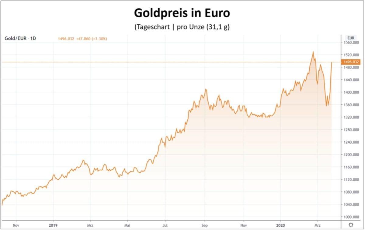 Kursverlauf für Goldpreis in Euro