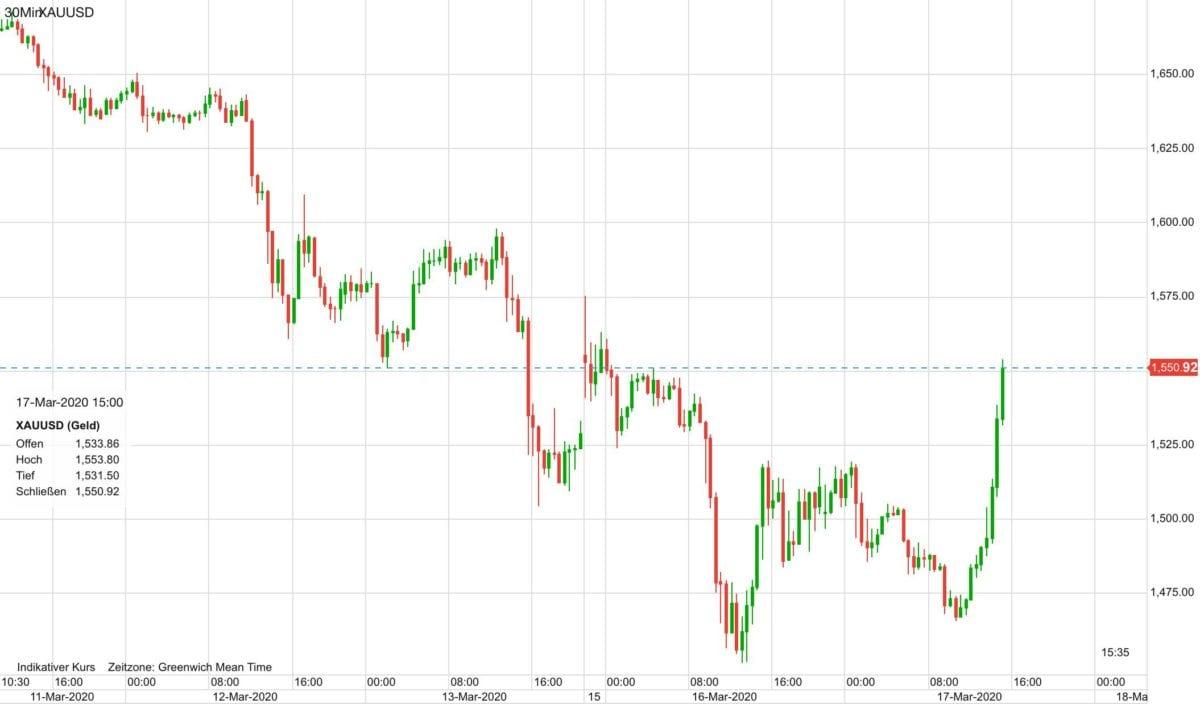 Goldpreis Verlauf in US-Dollar seit letztem Mittwoch