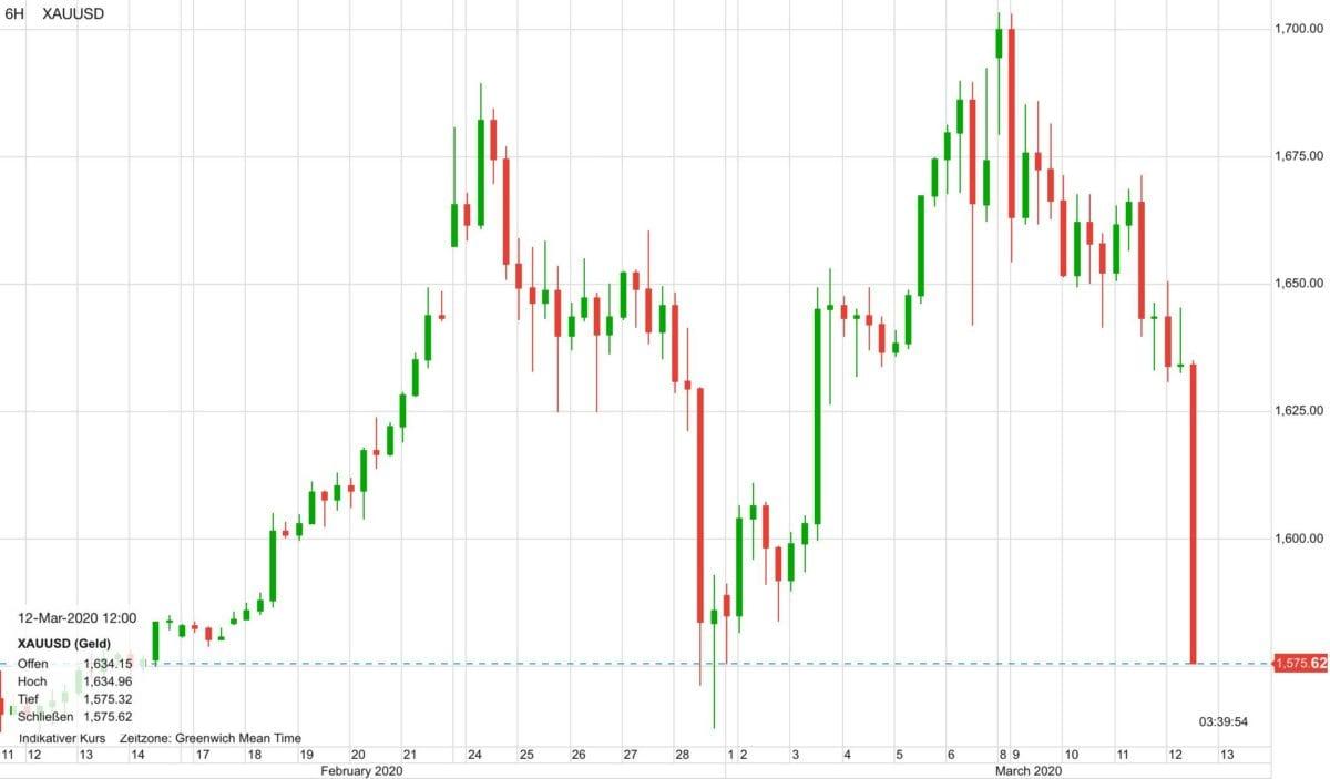 Goldpreis in den letzten 30 Tagen