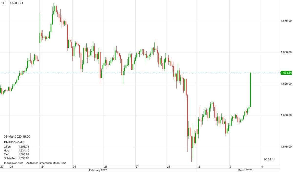 Goldpreis Verlauf in US-Dollar seit dem 19. Februar