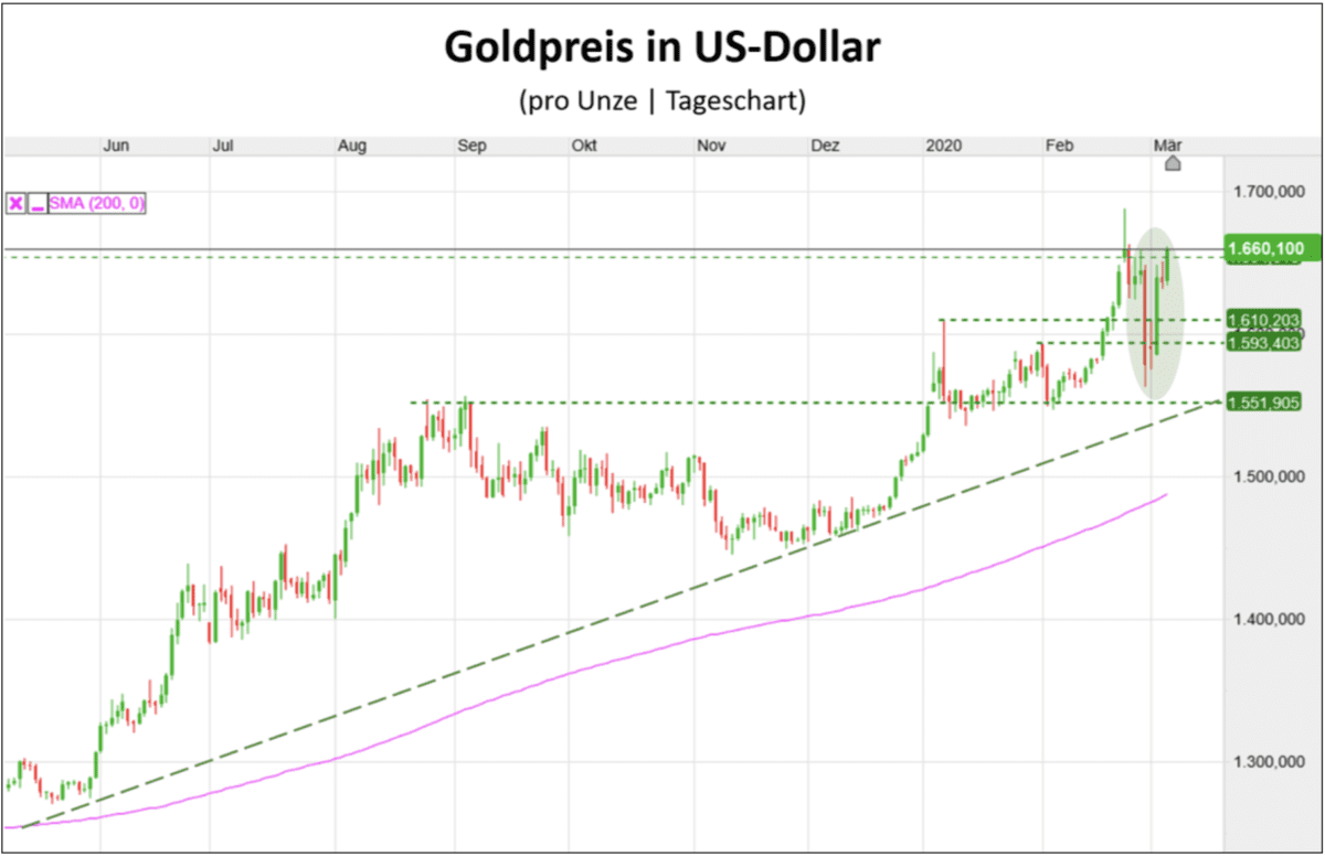 Chart für Goldpreis in US-Dollar