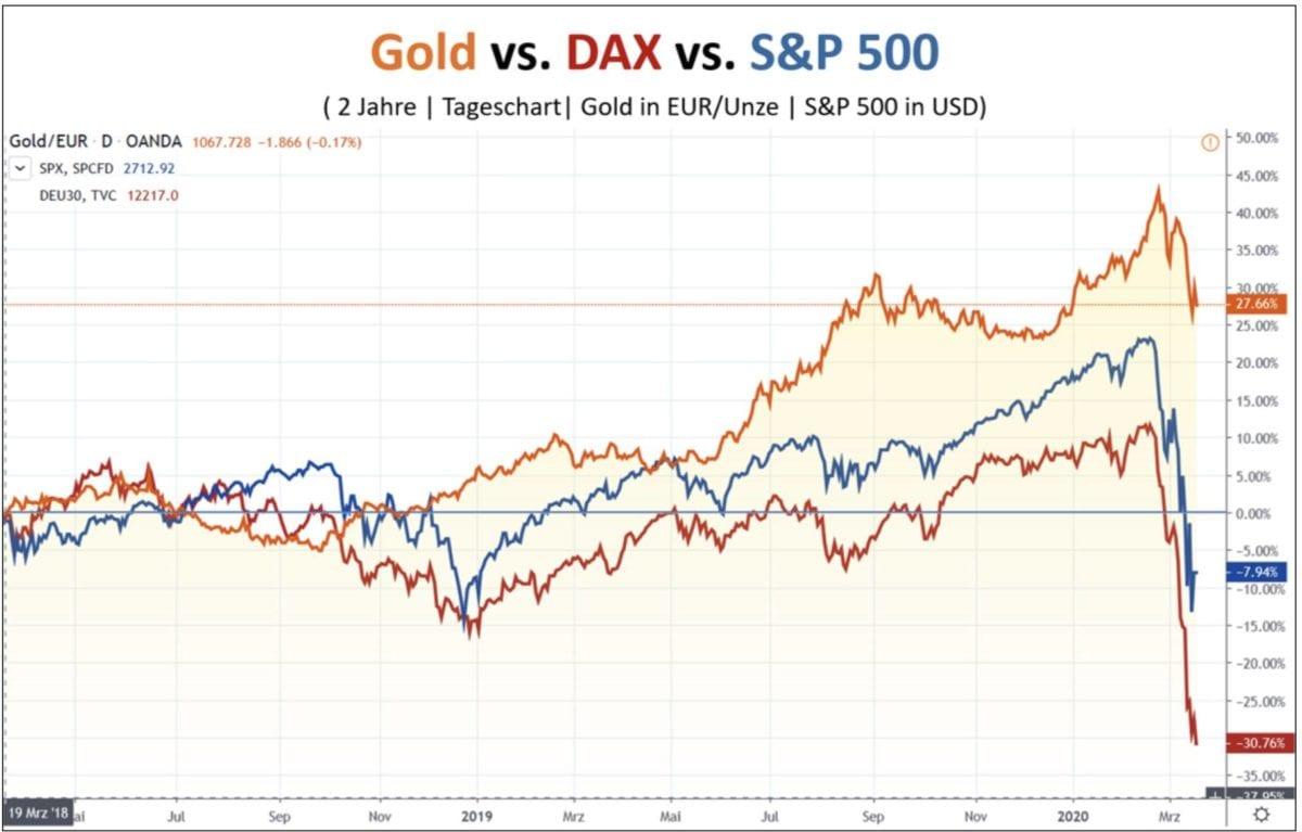 Chartverlauf von Goldpreis vs Dax vs S&P 500
