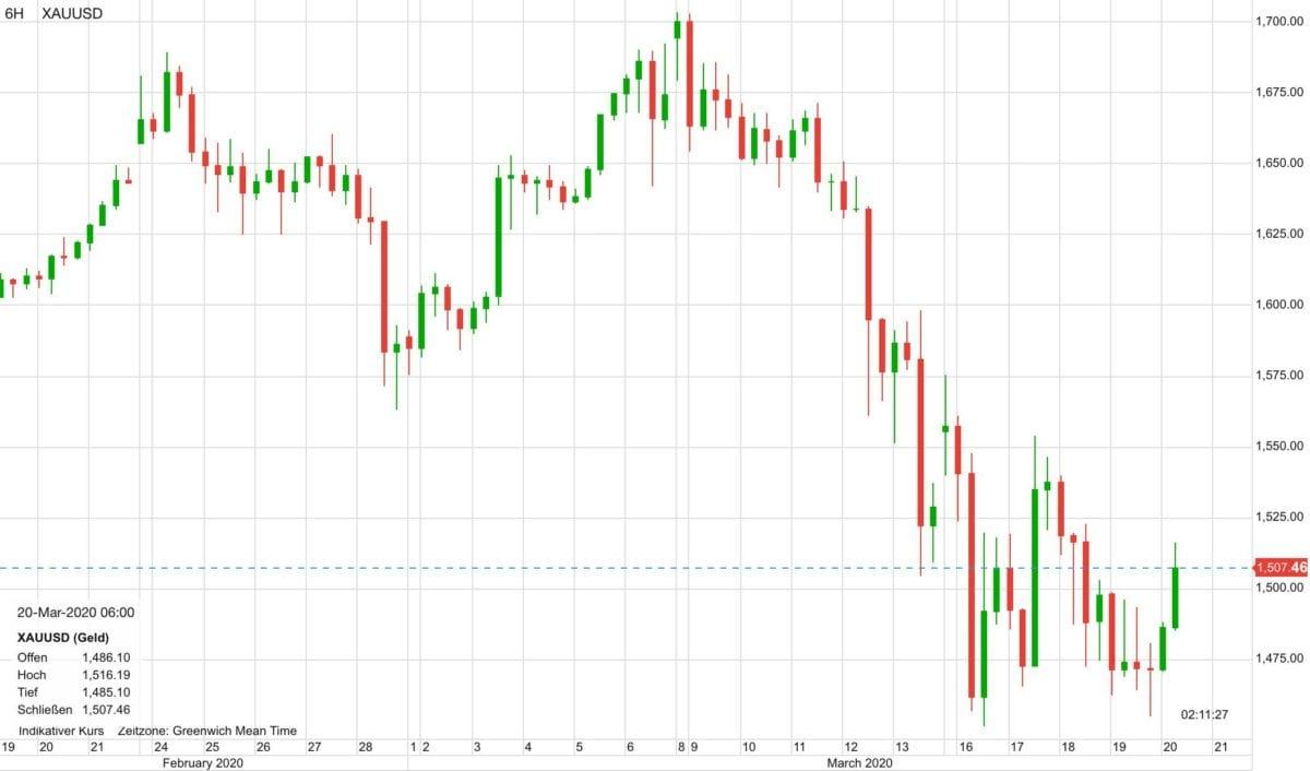 Warum Steigt Der Goldpreis