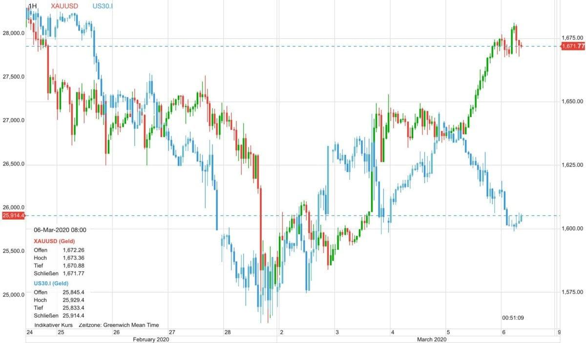 Goldpreis vs Dow 30 seit dem 25. Februar