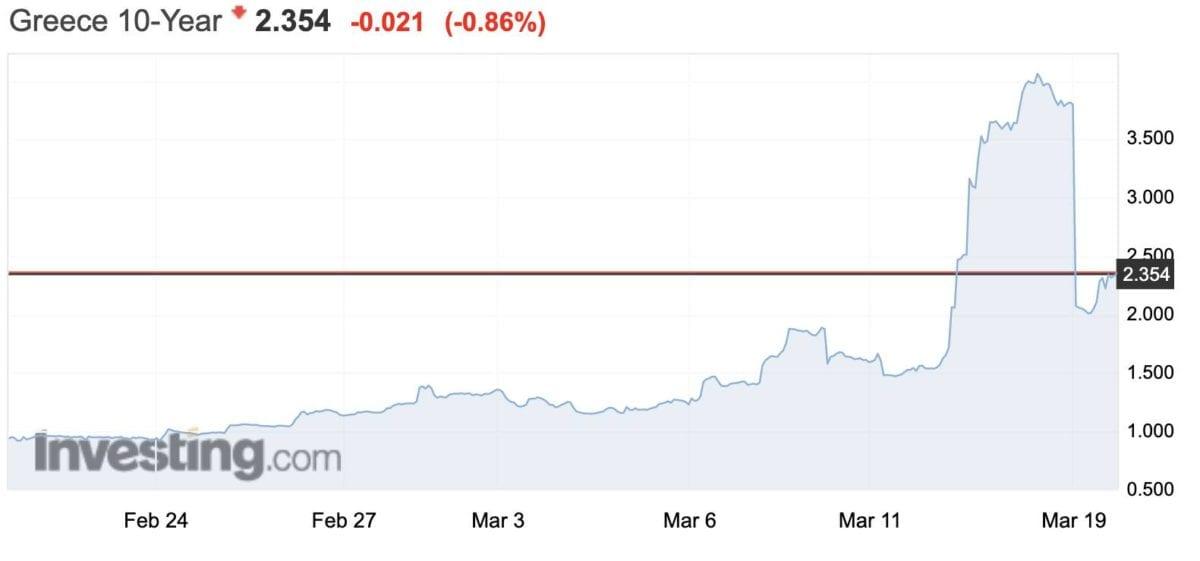 Griechenland Rendite fällt dank EZB
