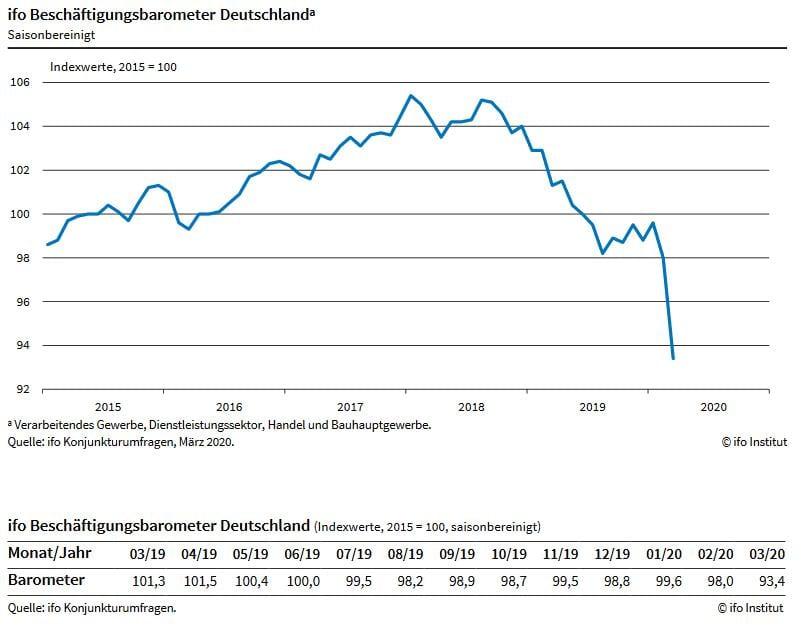 Kommt die Massenarbeitslosigkeit in Deutschand? Der ifo Beschäftigungsbarometer deutet darauf hin