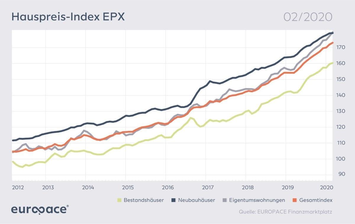 Europace Hauspreisindex für Immobilien
