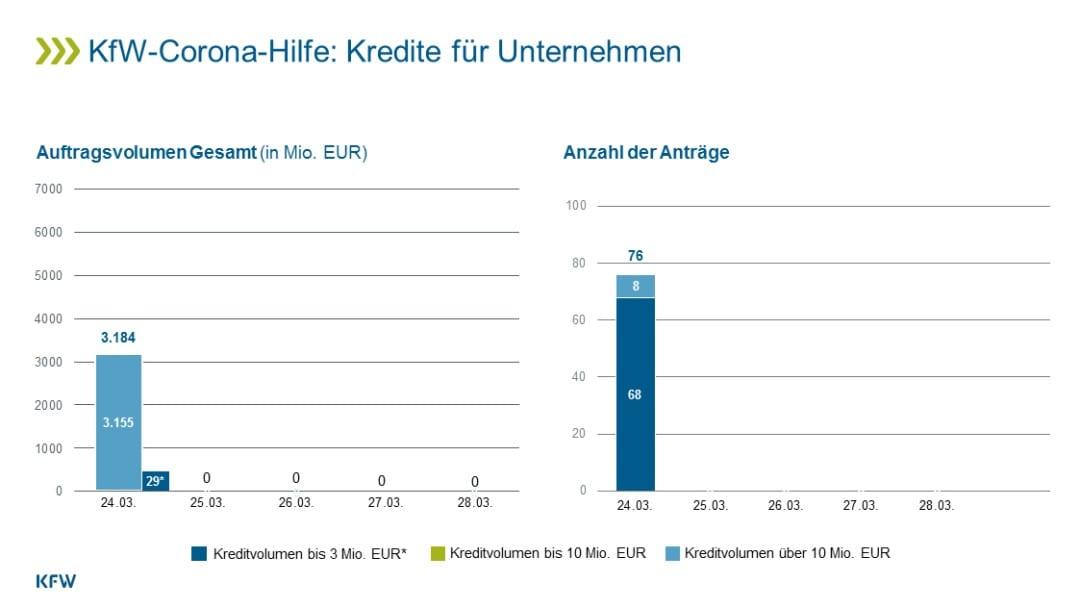 Aktuelle KfW-Statistik zu frischen Kreditanträgen