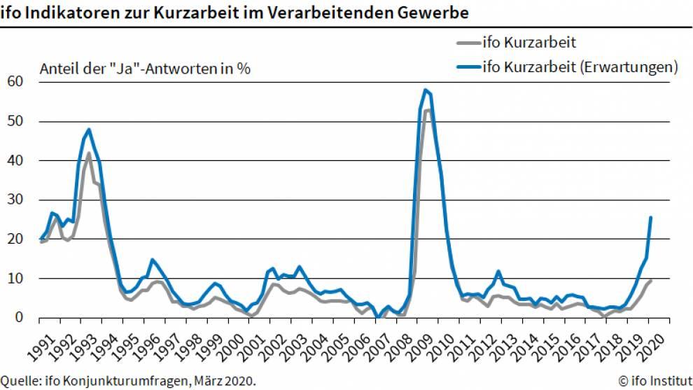 ifo-Chart zeigt den aktuellen Anstieg bei der Kurzarbeit