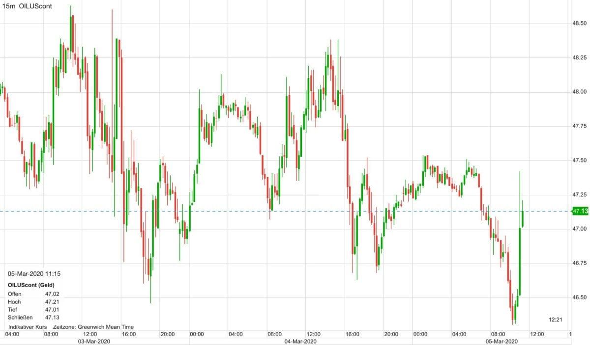 WTI Ölpreis seit dem 2. März