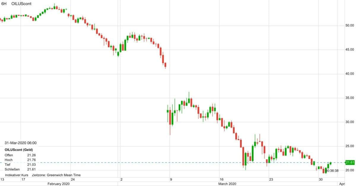 WTI Ölpreis im Kursverlauf seit Mitte Februar