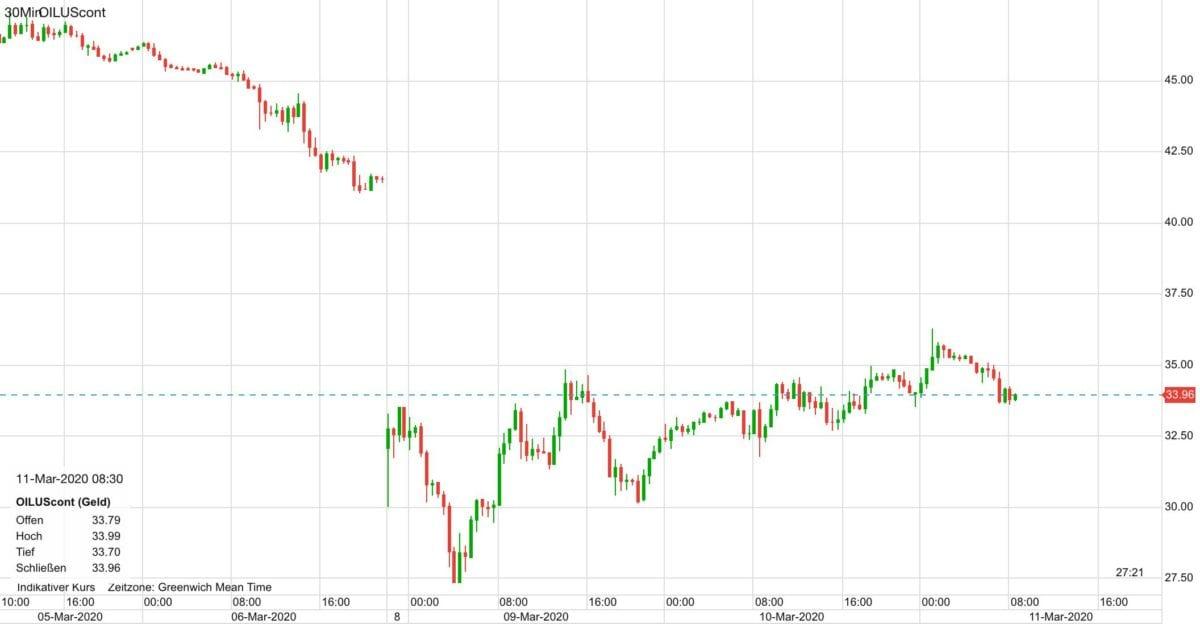 Ölpreis Chartverlauf zeigt den großen Crash vom Montag