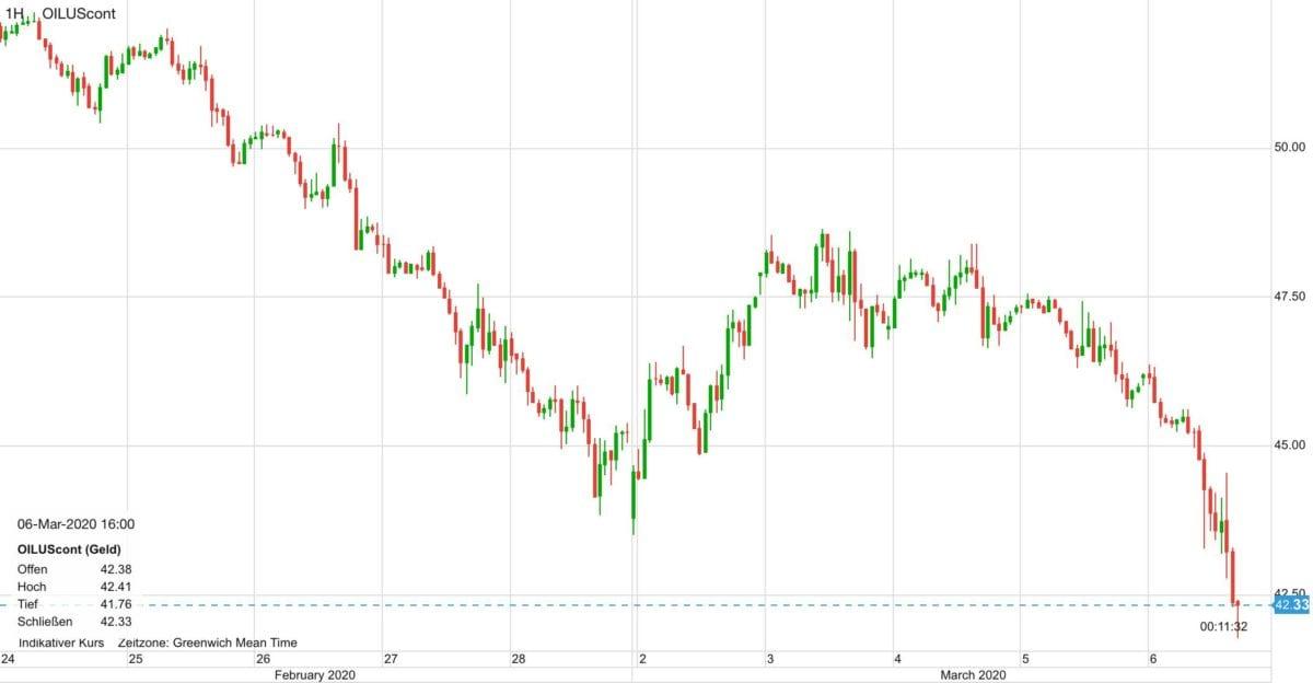 Ölpreis im Verlauf der letzten zehn Tage