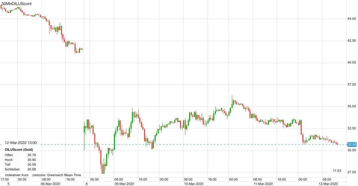 Ölpreis im Kursverlauf seit letztem Freitag