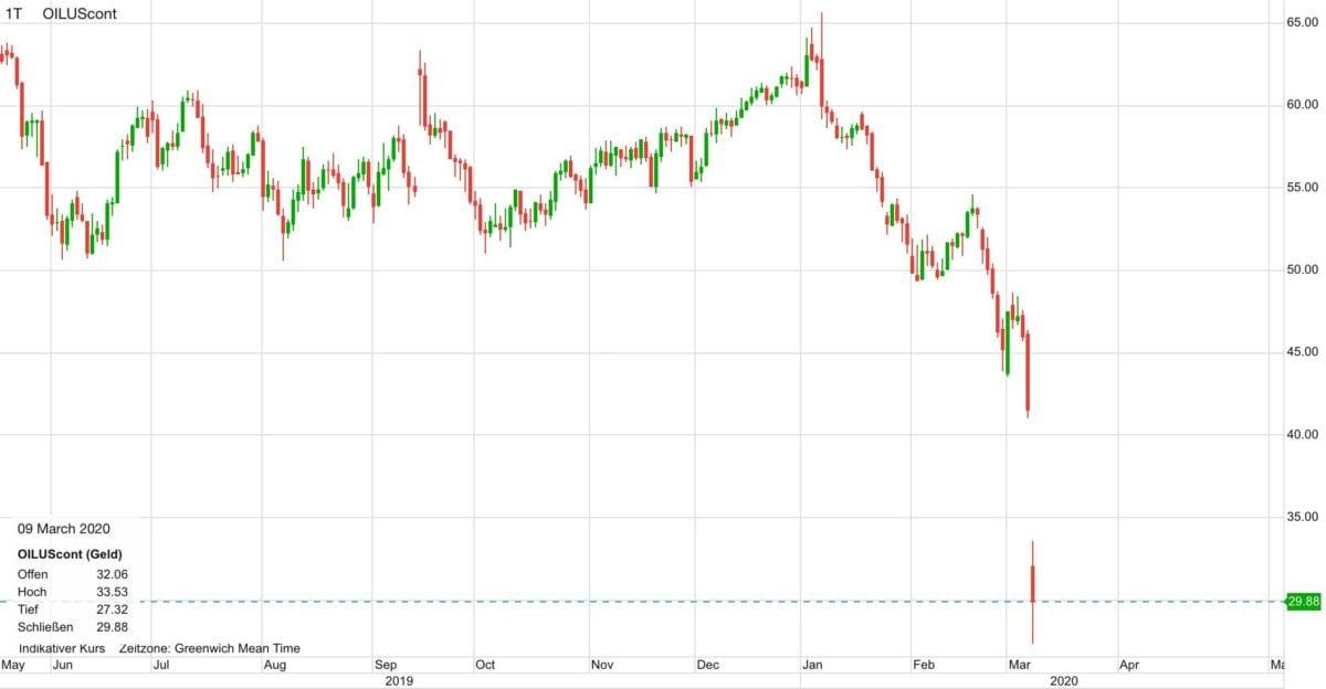 Ölpreis seit Mai 2019 im Chartverlauf