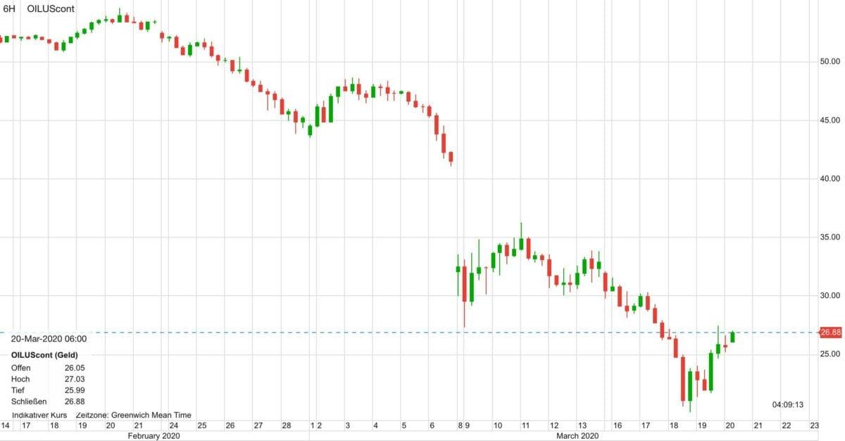 WTI Ölpreis seit dem 14. Februar