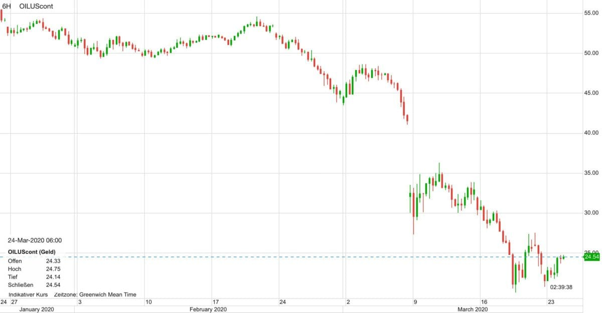 Verlauf im WTI Ölpreis seit Ende Januar