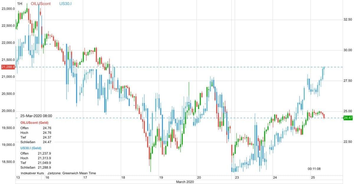 Ölpreis vs Dow seit dem 13. März