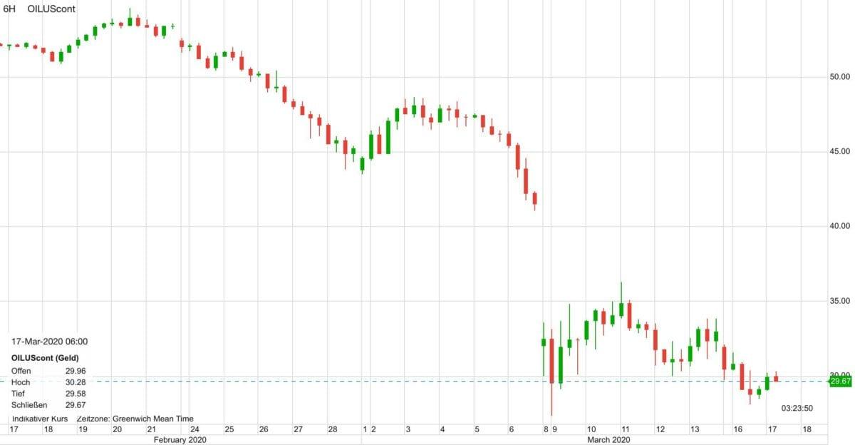 Ölpreis im Verlauf der letzten 30 Tage