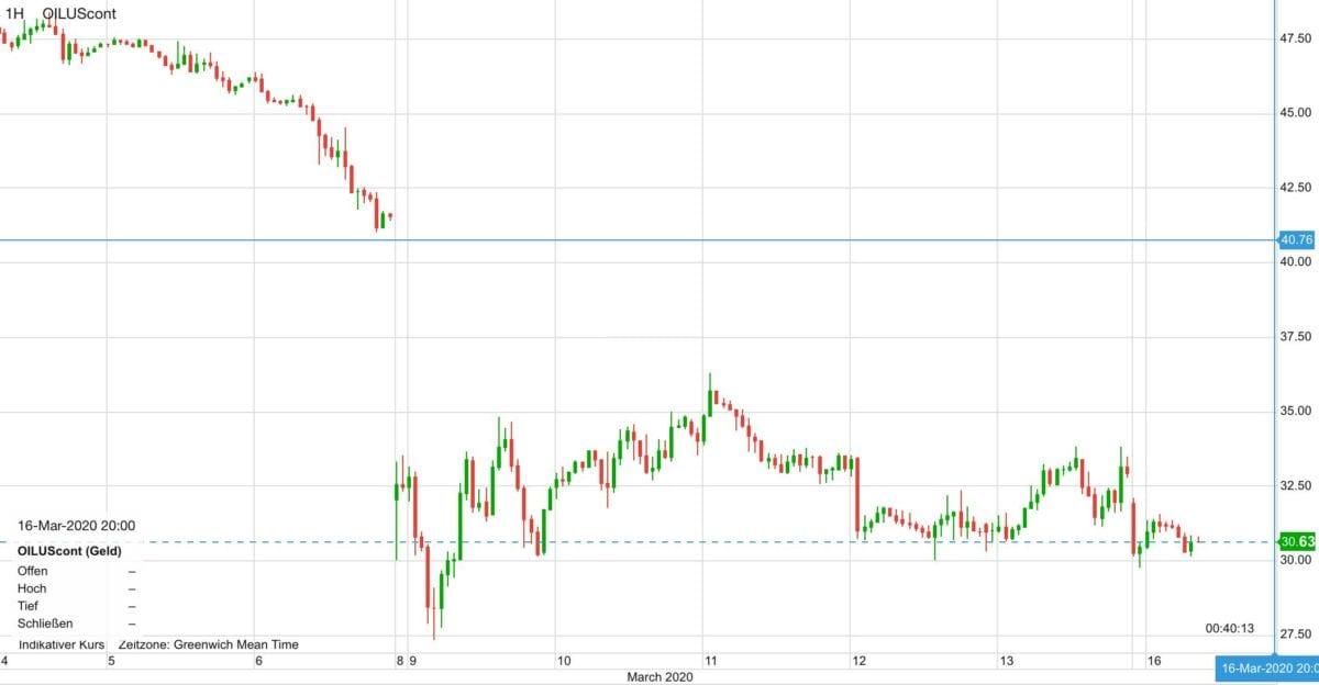 WTI Ölpreis seit dem 4. März