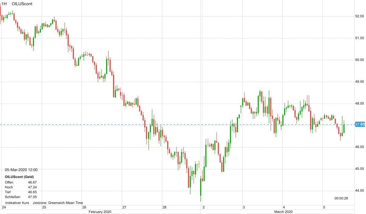 Verlauf im WTI-Ölpreis seit dem 24. Februar