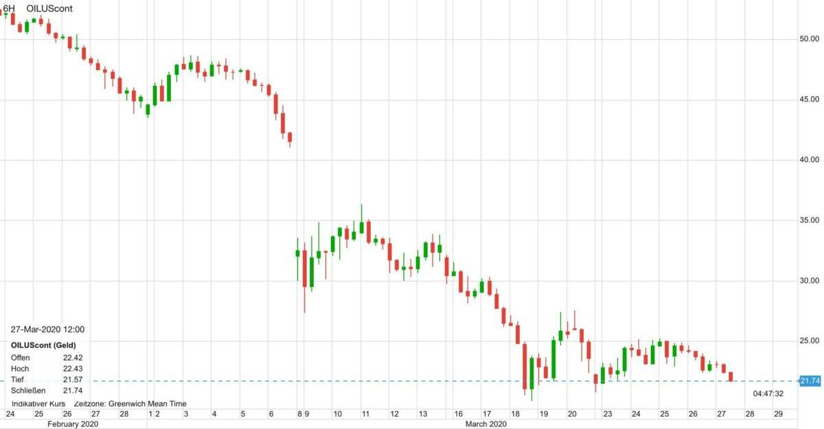 Ölpreis Verlauf seit Ende Februar