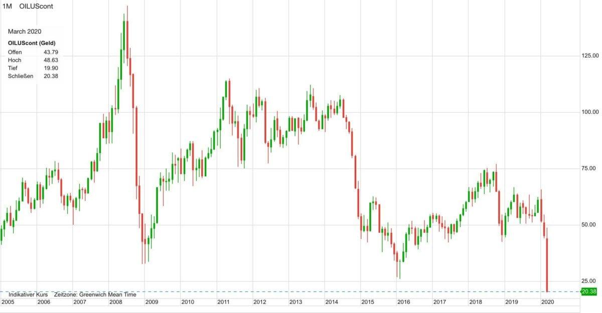 Ölpreis Verlauf seit dem Jahr 2005