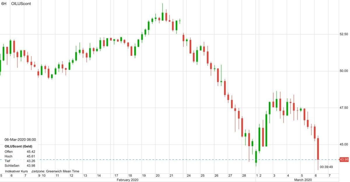 Verlauf im WTI-Ölpreis in den letzten 30 Tagen