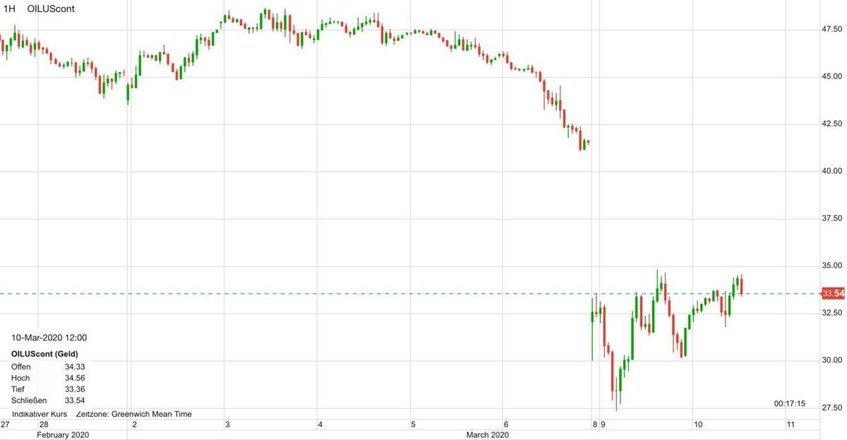 WTI Ölpreis seit dem 28. Februar